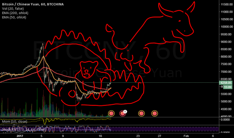 BTCCNY: bear trap then bull run.