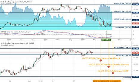 USDJPY: Week 10/23 #ForexTrading the $USDJPY