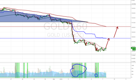 GOLD: $GLD is setting up for a bounce