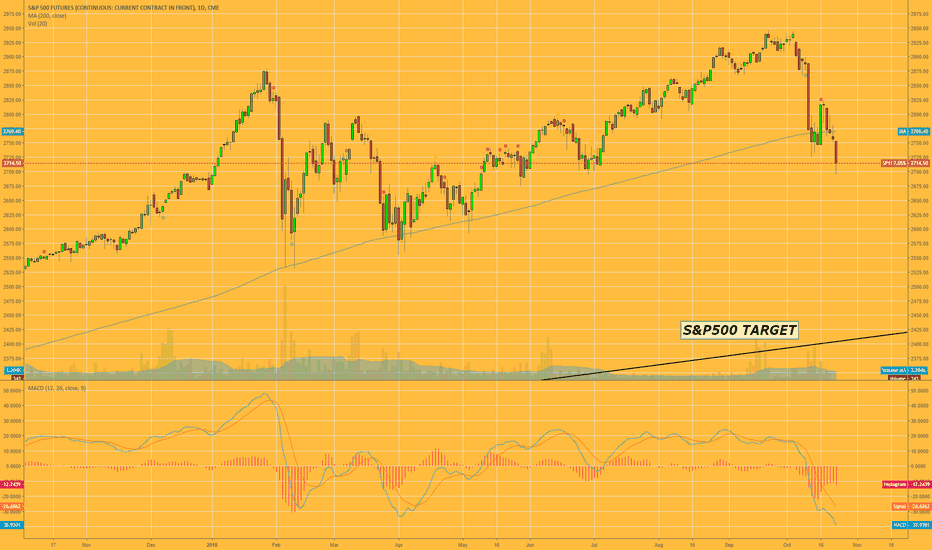 SP1!: S&P500 Downside Target