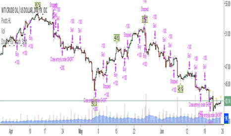 USDWTI: Double RSI stochastic adding position strategy (by Zhipengcfel)
