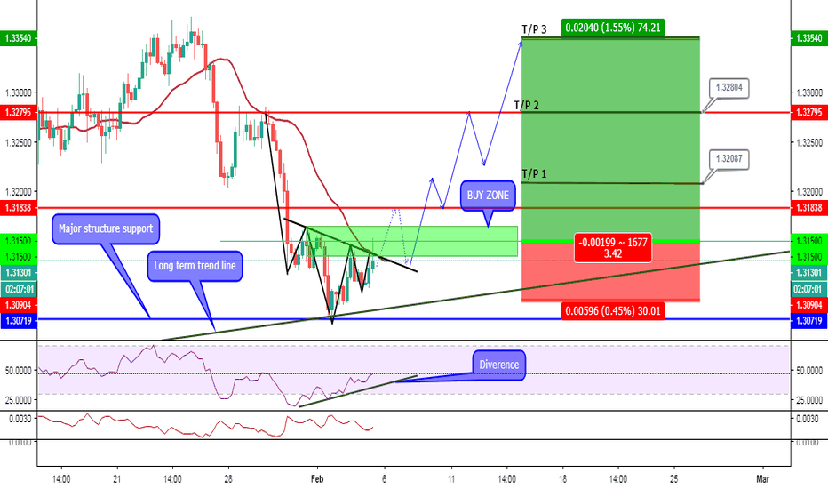 USDCAD: USD/CAD 4H Bullish Head and Shoulders