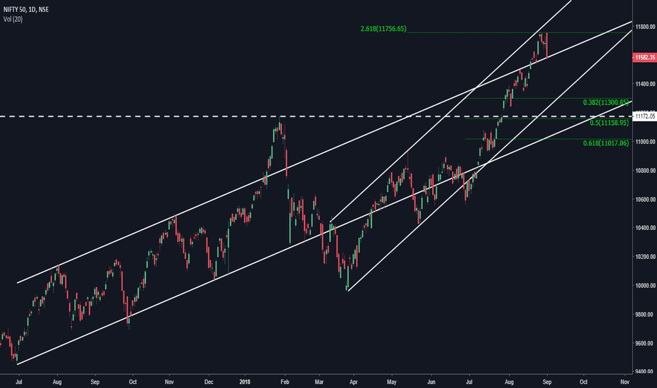 NIFTY: Where is NIFTY heading ?