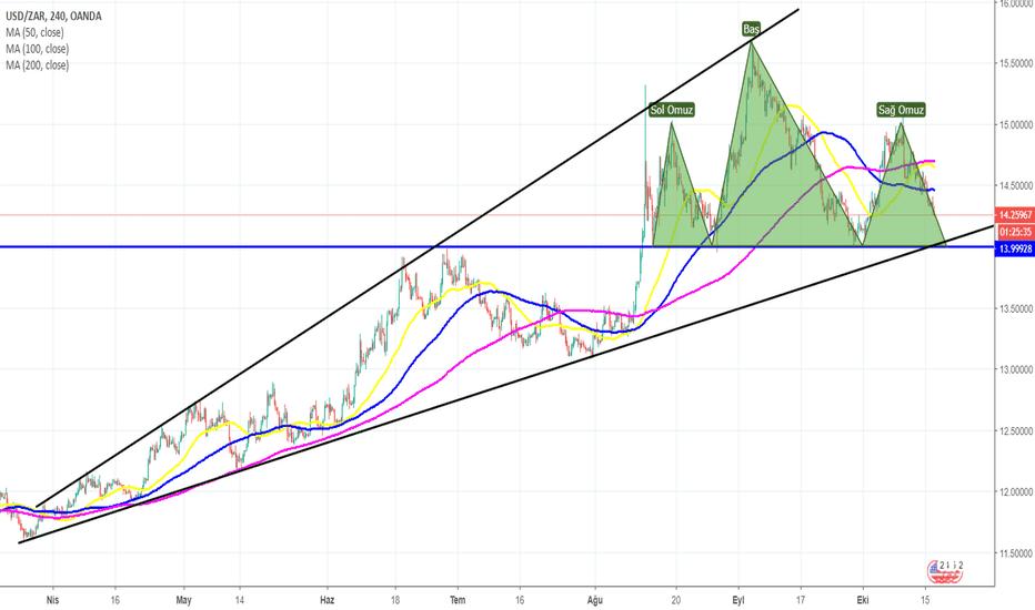 USDZAR: USD/ZAR