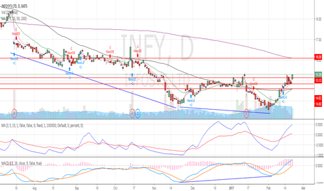 INFY: Divergence signal followed by a gap-up formation with volumes