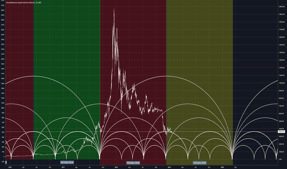 BLX: FIXED Bitcoin time by degree historical cycles