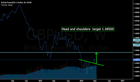 GBPUSD: Head and shoulders week graph - target 1.48500