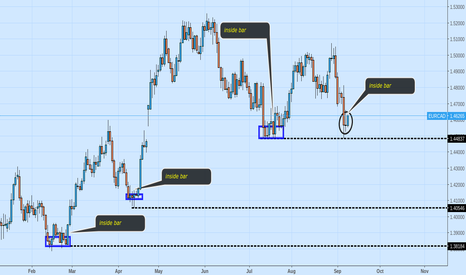 EURCAD: New Inside bar on Daily $usdcad