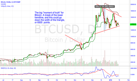 "BTCUSD: The ""Moment of Truth"" for Bitcoin."
