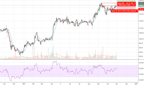 CONCOR: Concor - Will it break through to conquer 1500 levels?