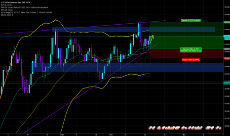 USDJPY: bull break