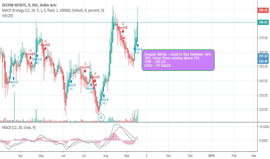 DEEPAKNTR: Deepak Nitrite- Moving strong- will break beyond current 52week