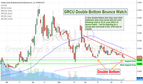 GRCU: GRCU Double Bottom Bounce Watch