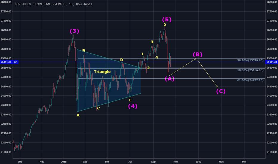 DJI: DJIA
