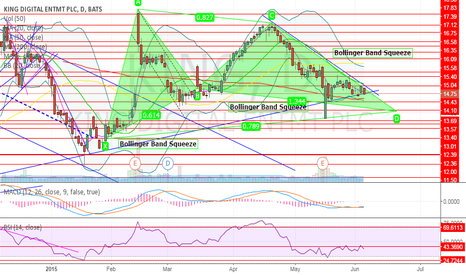KING: New Game, Bullish Gartley  and Bollinger Band Squeeze