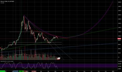 BTCUSD: continuing the pattern