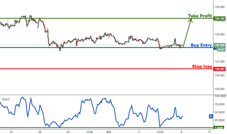 EURJPY: EURJPY bouncing nicely off major support, time to buy