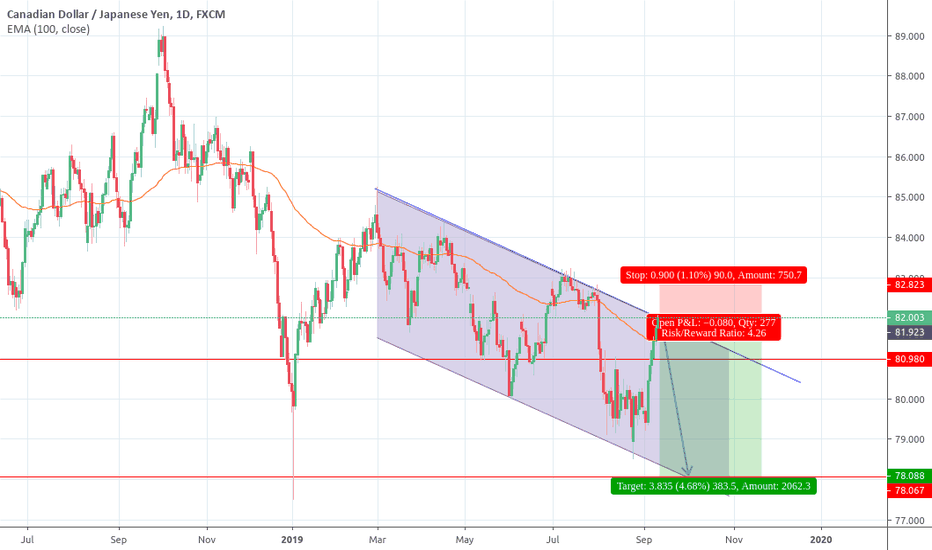 CADJPY Chart, Rate and Analysis — TradingView
