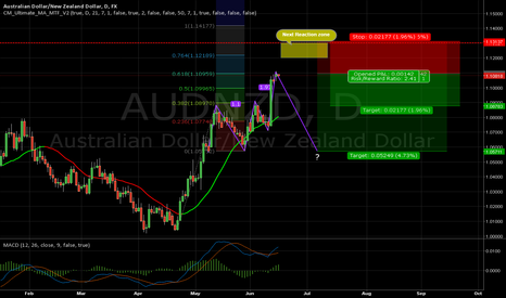 AUDNZD: AUDNZD rally rejected by Fibo level and round number.