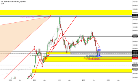 USDCAD: USDCAD Weekly Stalking long trade within Demand Zone