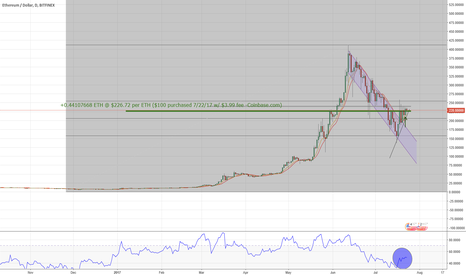 ETHUSD: Ethereum buy and see. ETH/USD Technical analsis.
