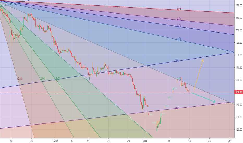 BEPL: I expect BEPL to drift to 140-144