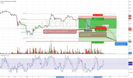 LTCCNY: Huobi LTCCNY: New bottom target of 39.xx CNY