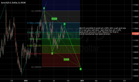 EURUSD: idea about EURUSD