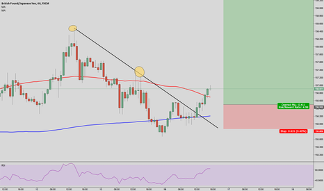 GBPJPY: GBP/JPY trend line broke