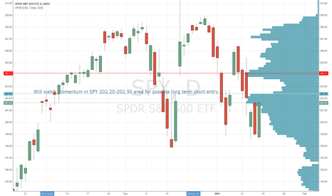 SPY: Will watch momentum in SPY 202.20-202.50, maybe 202.40 for short
