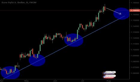 EURUSD: EUR/USD > Short Opportunity