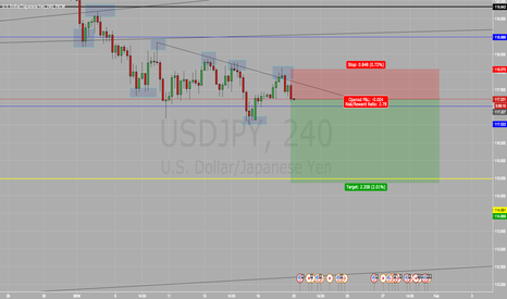 USDJPY: Short on USD/JPY SELL SELL SELL !!! (Risky)