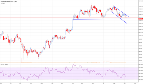 LT: LT(1117)- expect heavy selling below Support zone 1115-1105