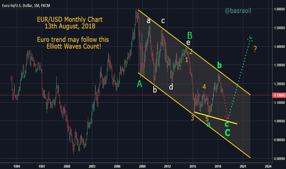 EURUSD: EUR/USD Monthly Chart