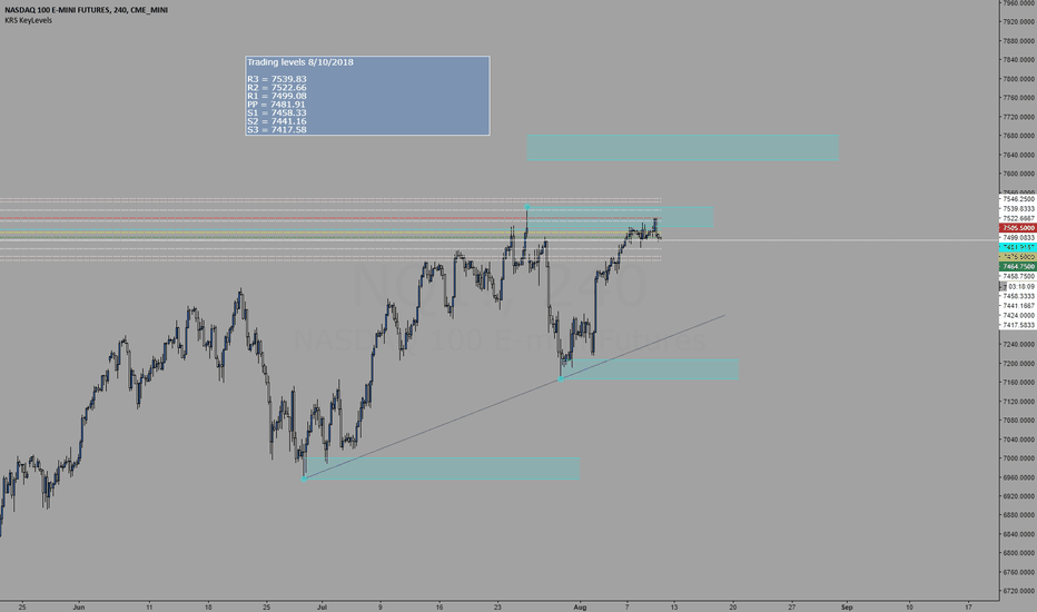 NQ1!: Trading levels for 8/10/2018