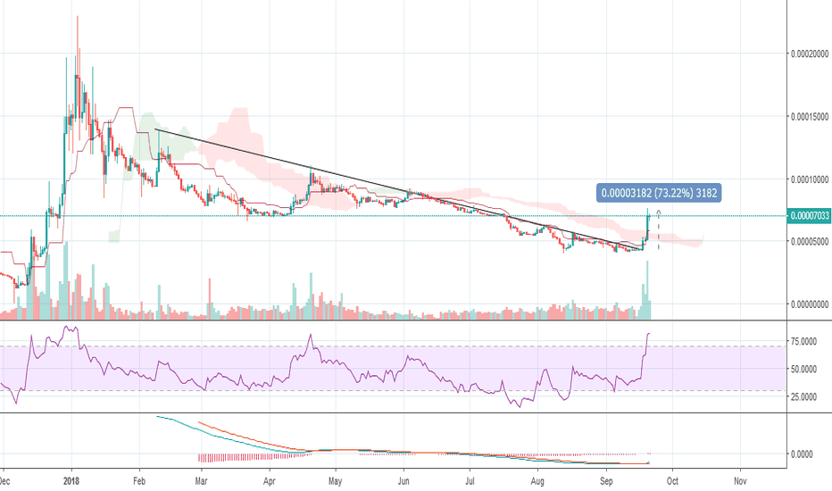 XRPBTC: XRP Pumped After CBOE Expiration This Month