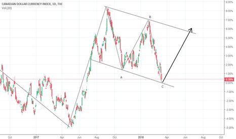 CXY: CXY- a long term buy is coming