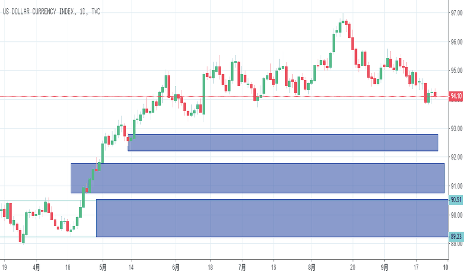 DXY: 美元指数要开始跌了,非美恐怕要以进多为主了,此次下跌恐怕要跌回曾经开始上涨的起始位值了,伴随着这此次美元加息的同时,也是非美开始