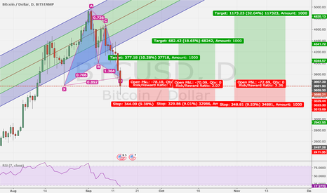 BTCUSD: long Bitcoin Gartley