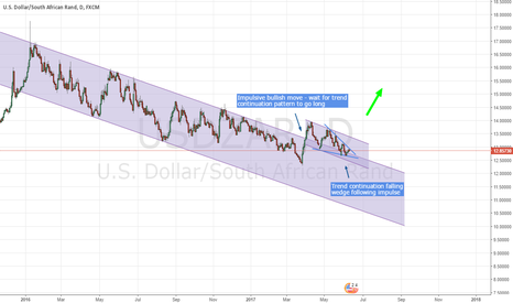 USDZAR: USDZAR - trend continuation signals bullish bias