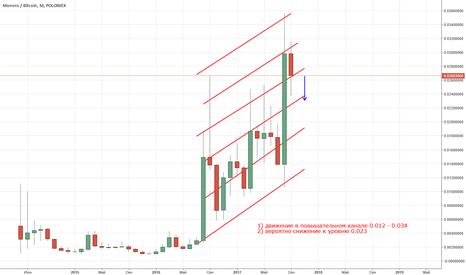 XMRBTC: Прогноз Monero/BTC, на 10-30 дней