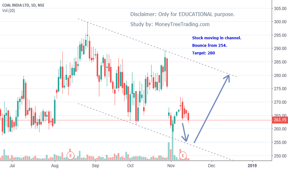 COALINDIA: A short term bull run expected in Coal India