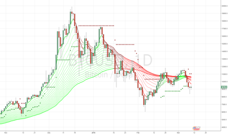 BTCUSD: bearish only long if it can  take 11000 for now again!