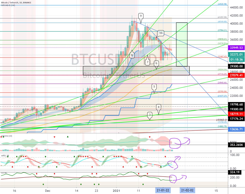 Bitcoin (BTC) - January 26 (volatility period around January 28)