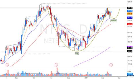 NTES: Bullish patterns