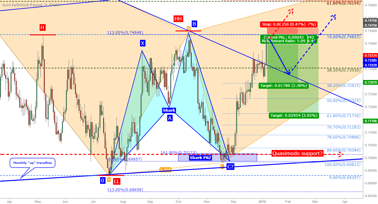 EUR/GBP: retracement from the 50% fib?