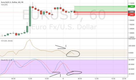 EURUSD: LIVE EURUSD LONG +25 PIPS AND MIGHT MORE
