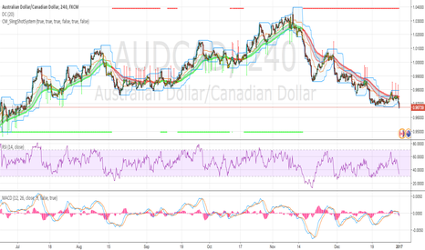 AUDCAD: AUDCAD - Looking for Bottom, then Long Position Next Week