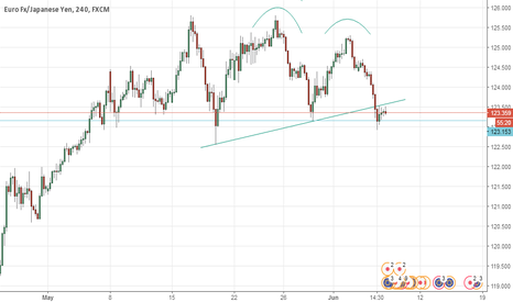 EURJPY: double top on 4hr chart