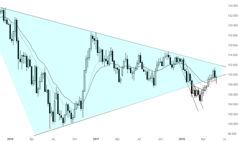 USDJPY: Weekly review of USDJPY